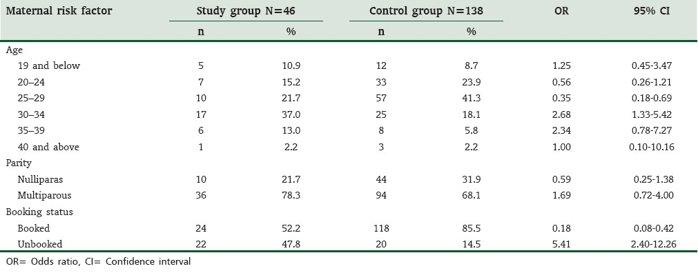 Table 1: Association of maternal risk factors with umbilical cord prolapse
