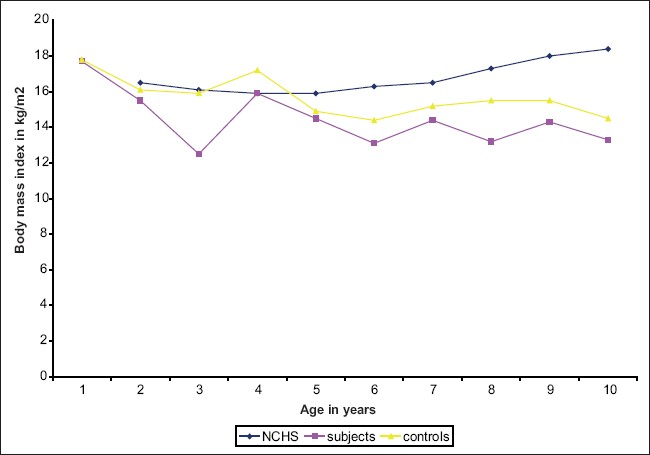 Figure 6 : Chart comparing mean body mass index of male subjects with controls and NCHS standards at various ages. (BMI centile for < 2year was not available from the NCHS standard)