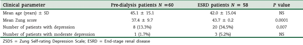 Table 2: Comparison of demographic characteristics and ZSDS parameters in pre-dialysis and ESRD patients