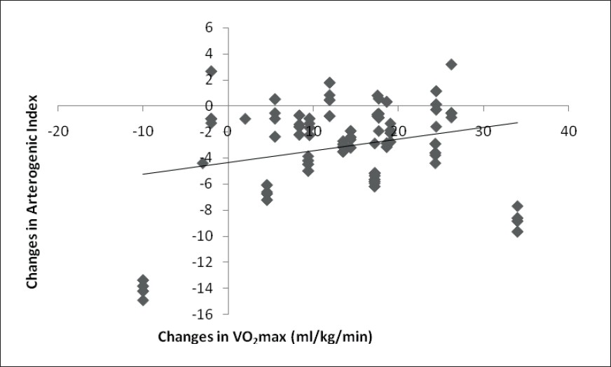 Figure 3 : Correlation between training changes in VO2 max and Arterogenic Index (N=245)