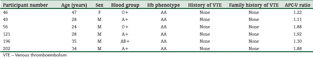 Table 1: Detailed characteristics of the six subjects with APC resistance