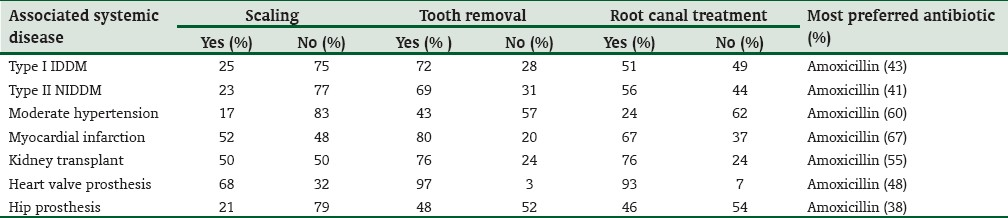 Table 3: The preference of antibiotics in medically compromised cases for various routine dental clinical procedures