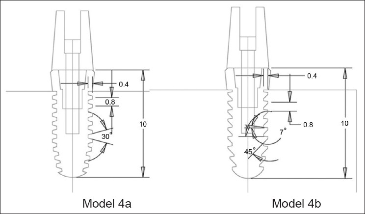 Figure 5 : Dental implant models 4a and 4b