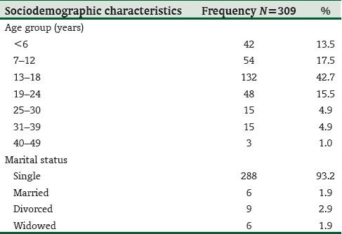 Table 2: Socio-demographic characteristics of sexual assault at State hospital, Osogbo