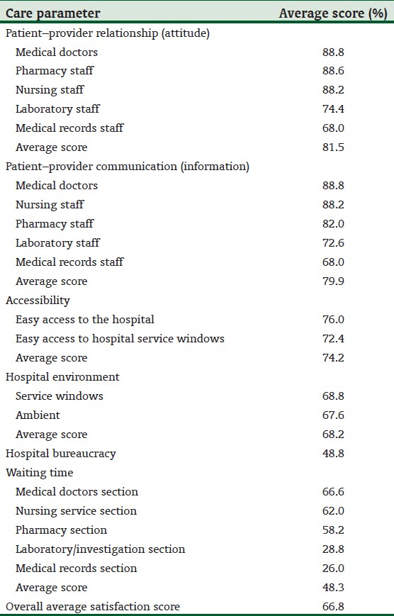Evaluation of patients' satisfaction with quality of care provided