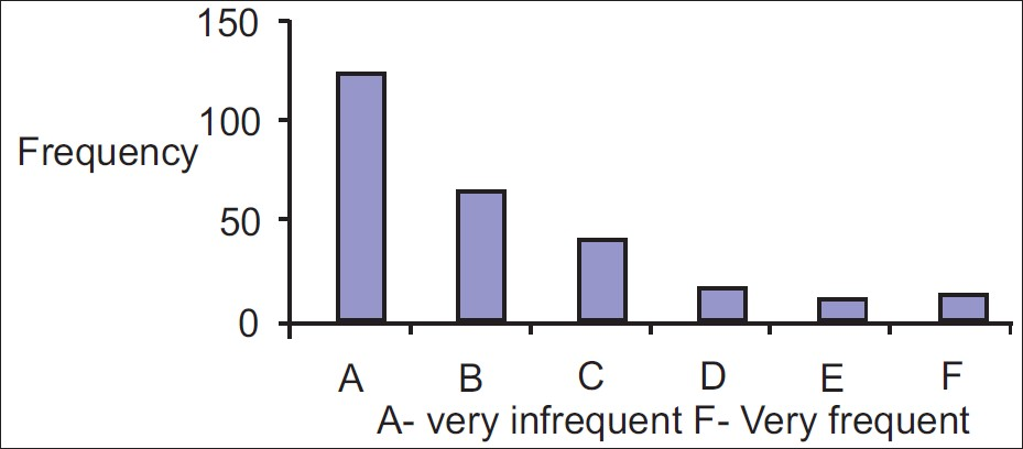 Figure 4 : Frequency of contact of respondents with persons with epilepsy