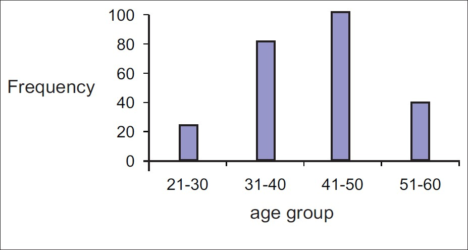 Figure 1 : Frequency of respondents' age groups
