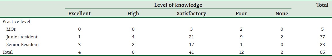 Table 2: Respondents rating of their knowledge of the ATLS protocol