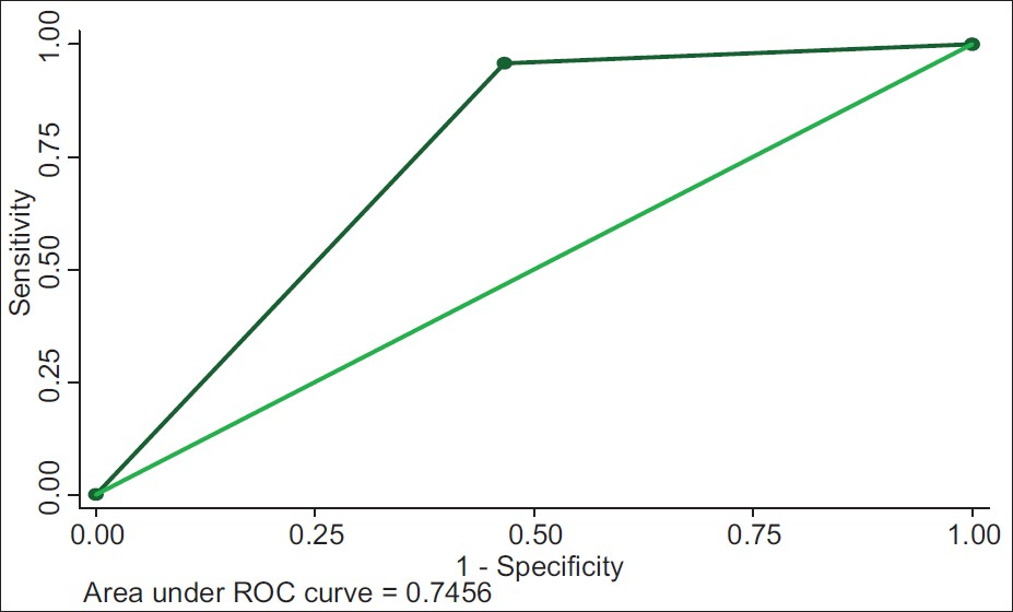 Figure 3: Receiver operating characteristic (ROC) curve for hypertensive heart disease