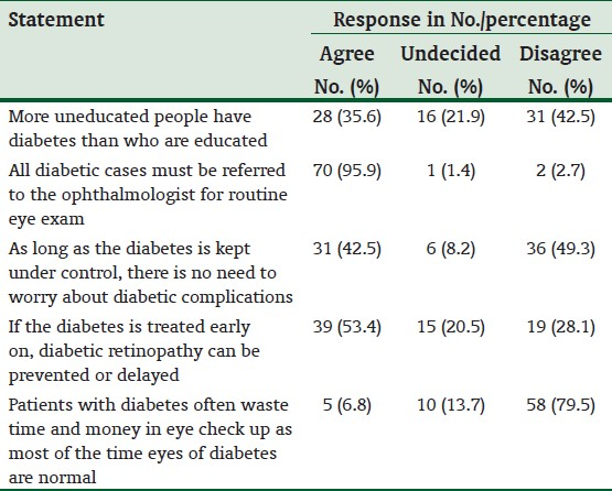Table 4: Evaluation of medical students' attitude on diabetes mellitus and diabetic retinopathy management