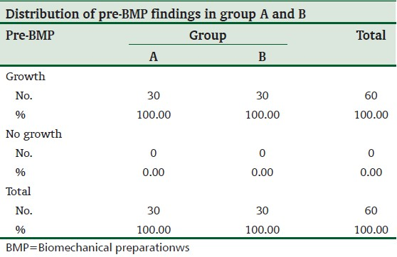 Table 2: Root canal flora before BMP, group A and B