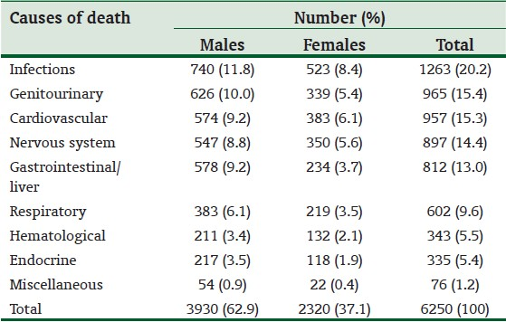 Medical causes of death in a teaching hospital in south eastern table 2 systemic distribution of the causes of death yadclub Gallery
