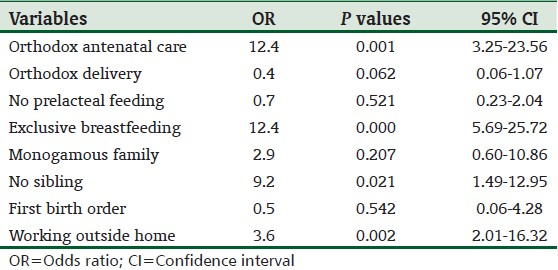 Determinants of timely initiation of complementary feeding