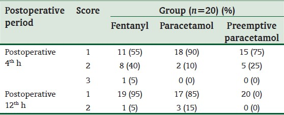 Table 3: Postoperative sedation scores of patients at the 4th h and 12th h