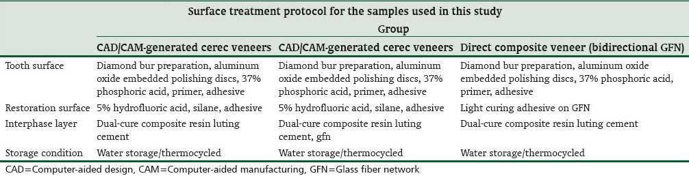 Table 2: Surface treatment protocol among groups