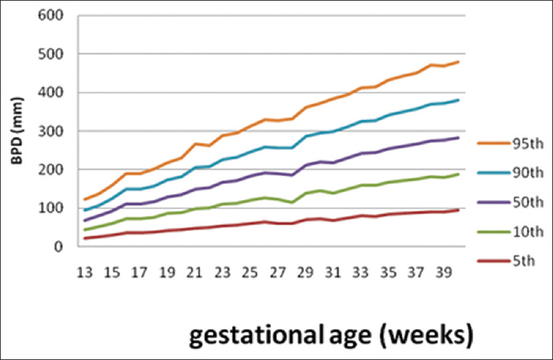 Use of fetal biometry in the assessment of gestational age