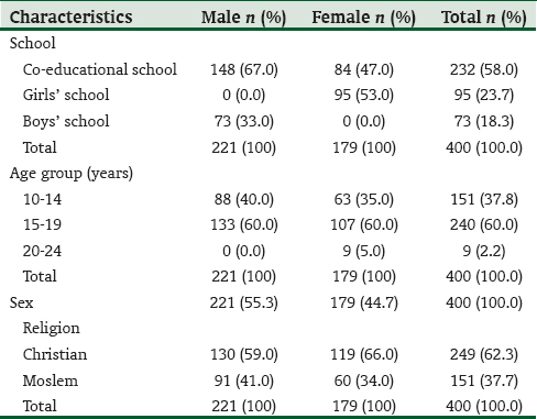 Contraceptive knowledge and practice among senior secondary