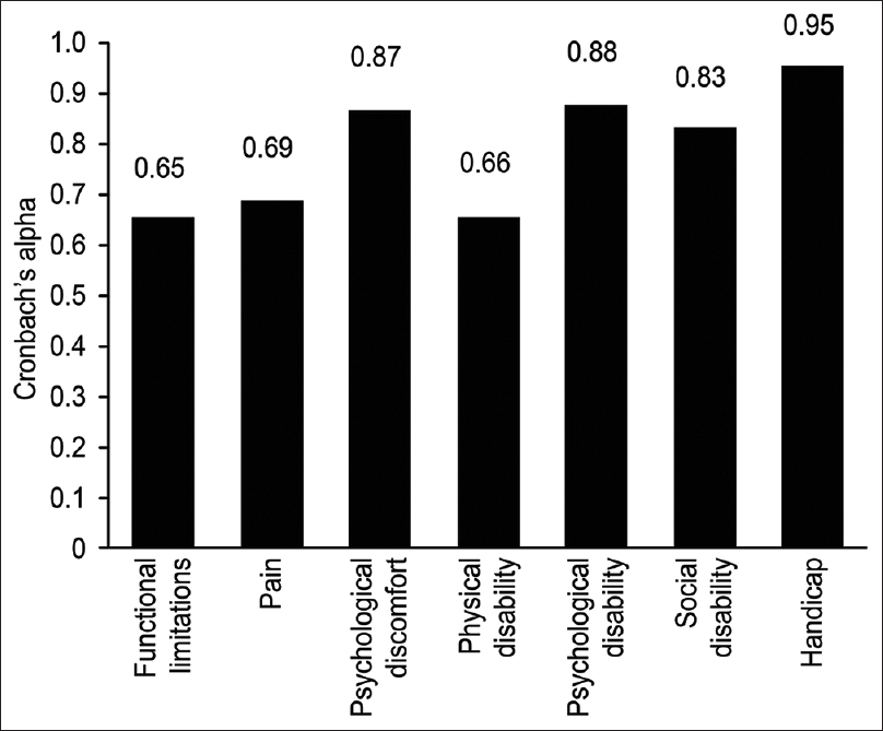 Figure 1: Internal consistency of the oral health impact profile-14 and its seven subscales measured by Cronbach's alpha coefficient