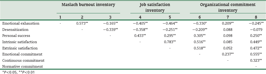 Table 7: Result of correlation analysis for burnout, organizational commitment inventory, and job satisfaction