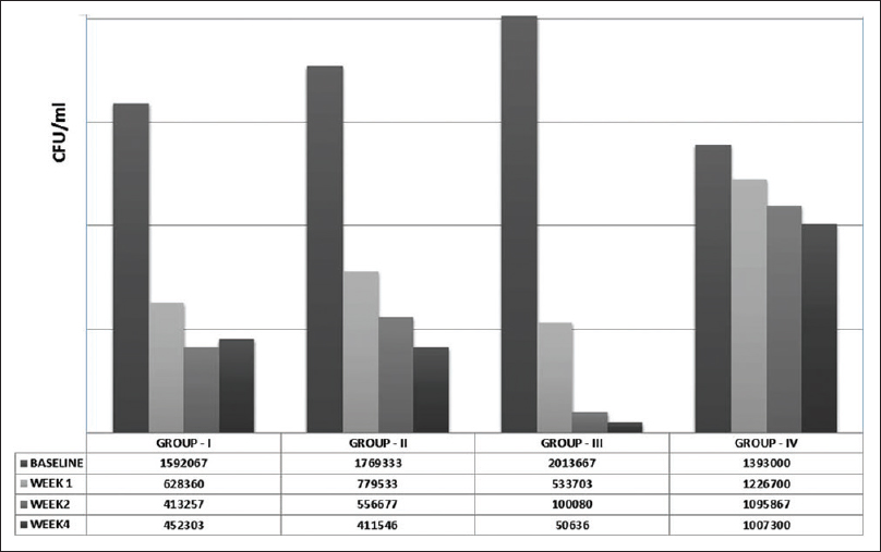 Figure 1: Comparison of pre- and post-treatment values of <i>Streptococcus mutans</i> (CFU/ml) of saliva