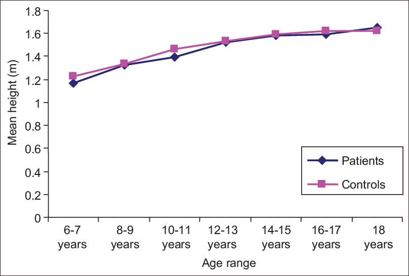 Figure 2: Mean heights of patients and controls according to their age ranges