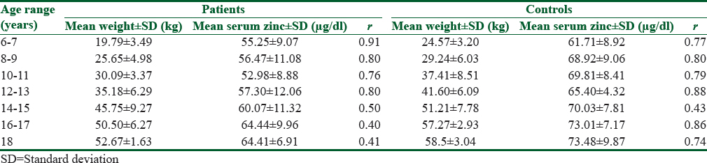 Table 1: The relationship between serum zinc levels of patients and controls and their weights