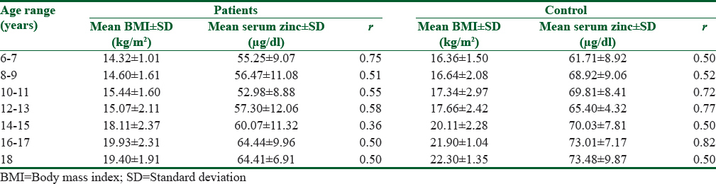 Table 3: The relationship between serum zinc level of patients and controls and their body mass index