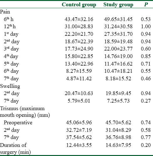 Table 1: The average values of pain, swelling, maximum mouth opening, and number of dry socket in platelet-rich fibrin treated and nonplatelet-rich fibrin treated groups