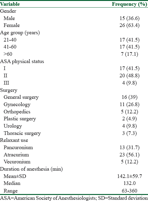 Table 1: Demographics and anesthesia variables in the study group (<i>n</i>=41)