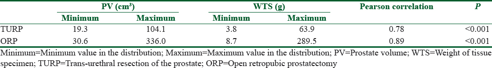 Table 2: The correlation between the weight of prostate tissue specimen in transurethral resection of the prostate and open retropubic prostatectomy, and the preoperative prostate volume