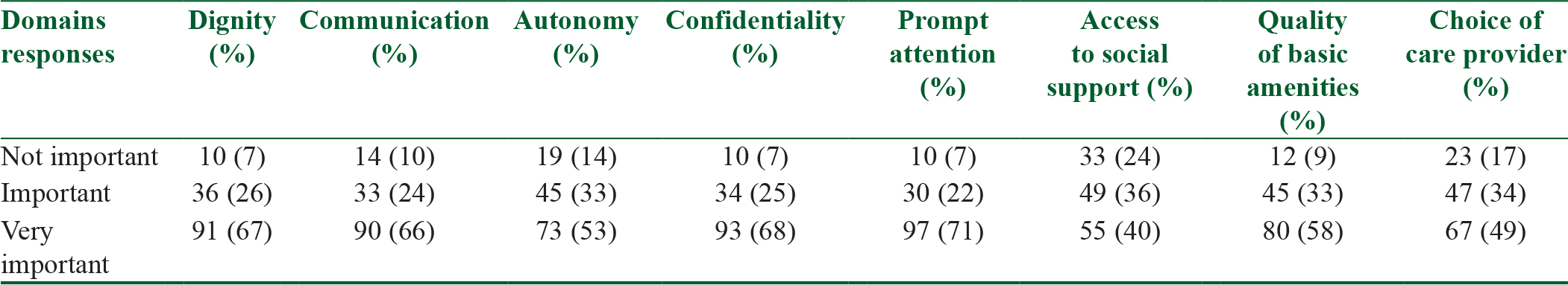 An exploratory study of patients' perceptions of