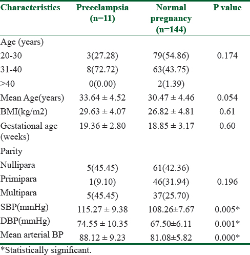 A Prospective Cohort Study On The Clinical Utility Of Second