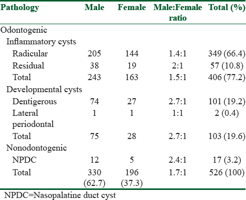 Table 1: Distribution of odontogenic cysts according to gender