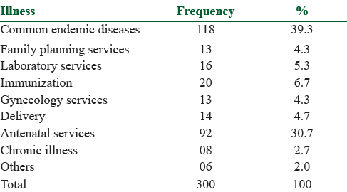 Effects of health-care services and commodities cost on the