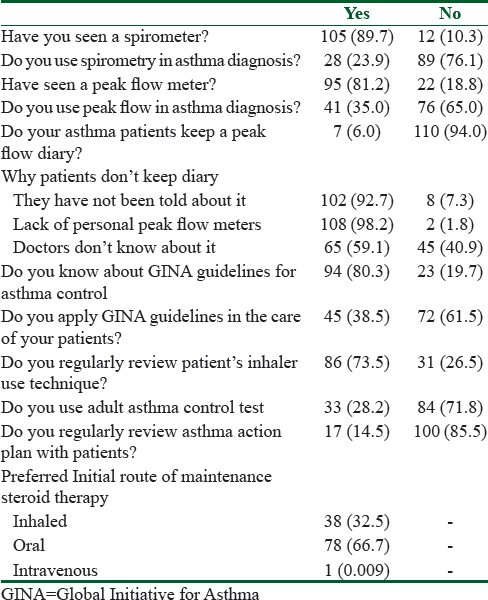 Table 2: Attitude and practices of the respondents regarding asthma management