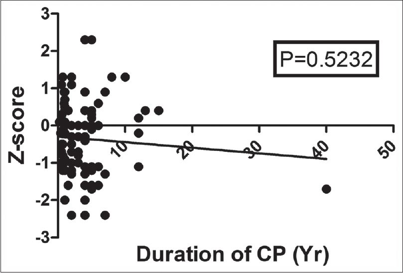 Figure 1  Correlation between duration of chronic pancreatitis and bone  mineral density 38a7b5fb7da