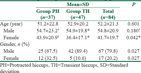 Table 1: Age and gender data of hiccup patients