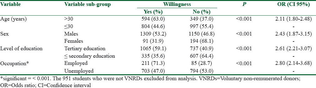 Table 2: Donors' variables associated with willingness to become voluntary nonremunerated donors after education and counselling (<i>n</i>=2744)