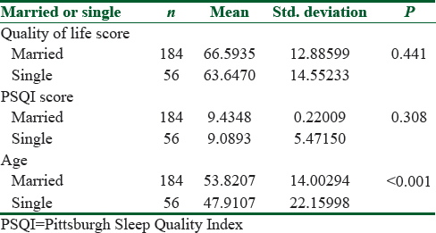 Comparison of sleep quality and quality of life indexes with