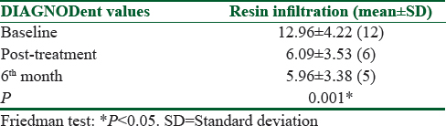 Table 2: Evaluation of DIAGNOdent values in resin infiltration group over time