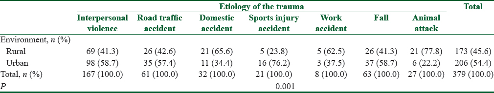 Table 2: Distribution of the types of traumatic etiology depending on the environment