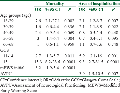 Table 4: Multivariate analysis according to the mortality and area of hospitalization of the patients studied