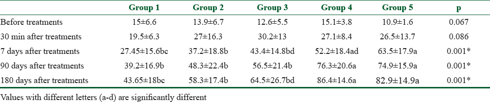 Table 2: The mean and standard deviation values of the DH treatments
