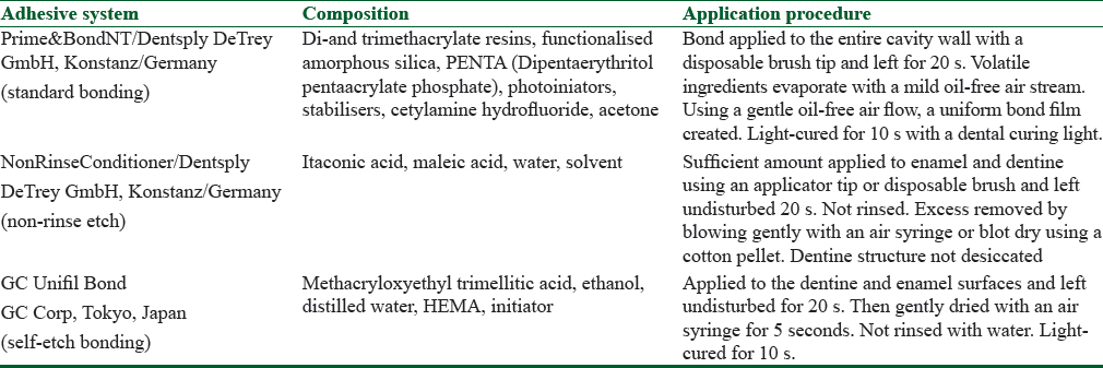 Table 1 Chemical Composition And Application Procedures Of Adhesive Systems