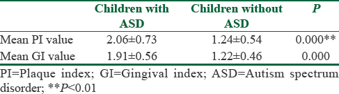 Evaluation of oral health status and influential factors in