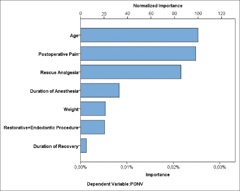 Risk factors for postoperative nausea and vomiting in