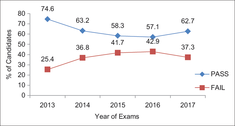 Determinants of outcome of final undergraduate surgery