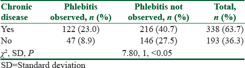 Phlebitis-related peripheral venous catheterization and the