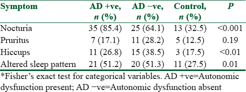 Predictors of autonomic dysfunction among predialysis