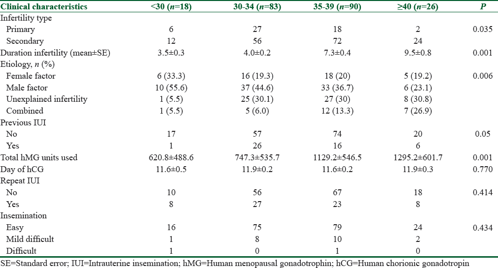 The effect of female age on the outcome of intrauterine insemination